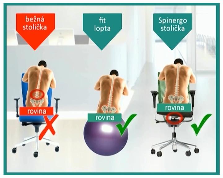 ergonomicka-zdravotna-stolicka-spinergo-zdrave-sedenie-fitlopta