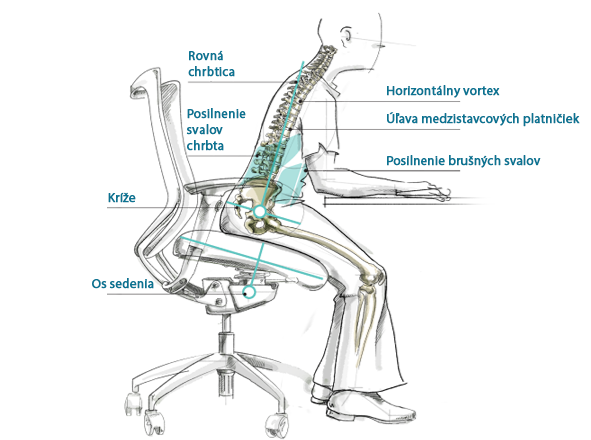zdrave-ergonomicke-sedenie-fitlopta-zdravotna-stolicka